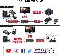 Външен кепчър AVerMedia Capture HD Video EZRecorder 330, HDMI, Composite, USB, RJ45 Снимка 7